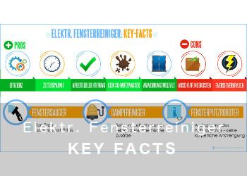 Key Facts elektrische Fensterreiniger